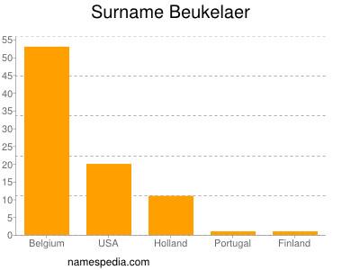 Surname Beukelaer