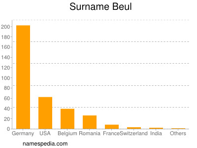 Surname Beul