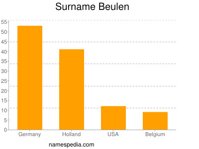 Surname Beulen