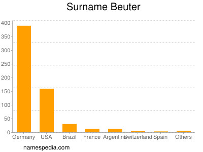 Surname Beuter