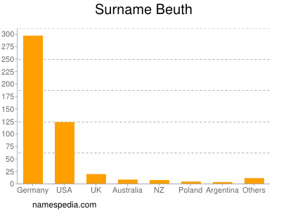 Surname Beuth