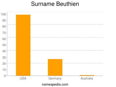 Surname Beuthien
