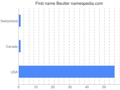 Given name Beutler