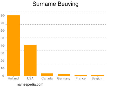 Surname Beuving