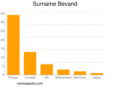 Surname Bevand
