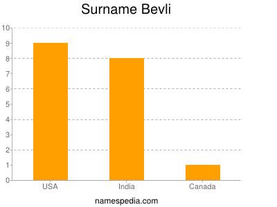 Surname Bevli