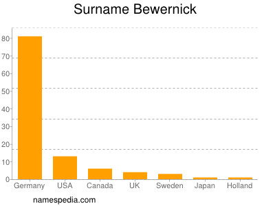 Surname Bewernick