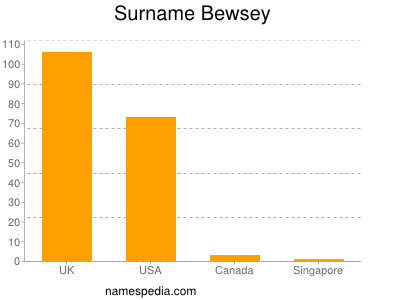 Surname Bewsey