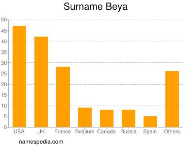 Surname Beya