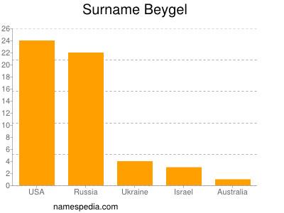 Surname Beygel