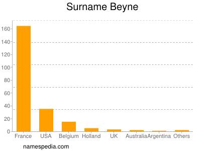 Surname Beyne