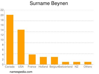 Surname Beynen