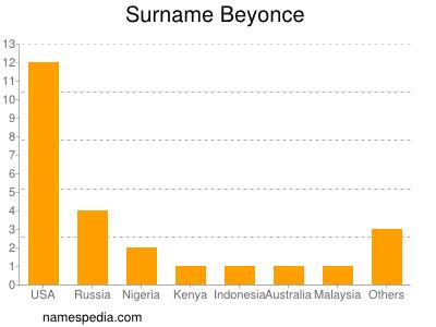 Surname Beyonce