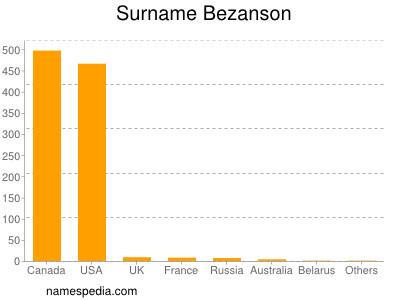 Surname Bezanson