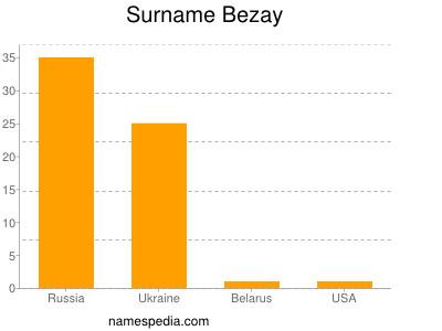 Surname Bezay