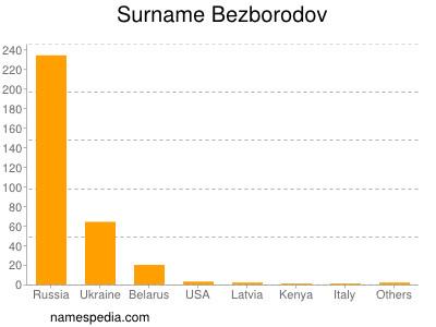 Surname Bezborodov