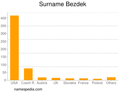 Surname Bezdek