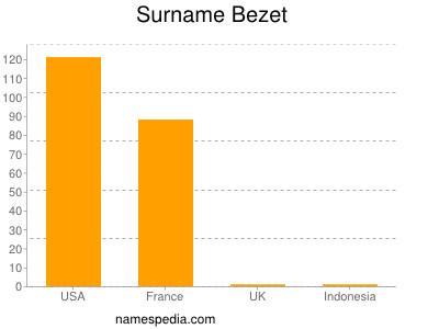Surname Bezet