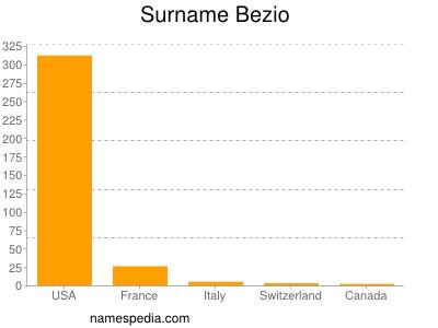 Surname Bezio