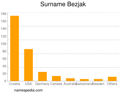 Surname Bezjak