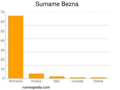 Surname Bezna