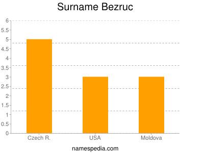 Surname Bezruc