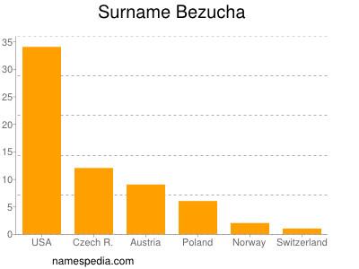 Surname Bezucha