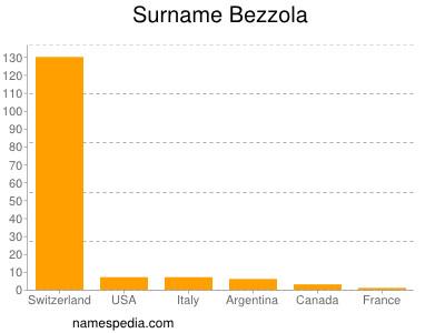 Surname Bezzola