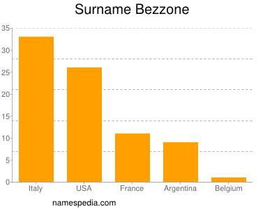 Surname Bezzone