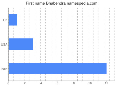 Given name Bhabendra