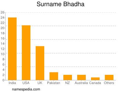 Surname Bhadha