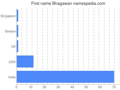 Given name Bhagawan