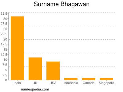 Surname Bhagawan