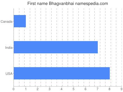 Given name Bhagvanbhai