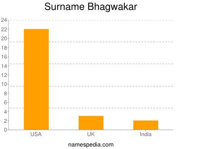 Surname Bhagwakar