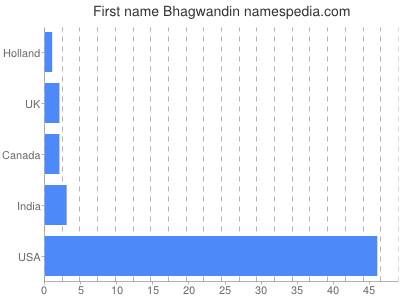 Given name Bhagwandin