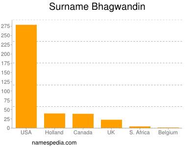 Surname Bhagwandin