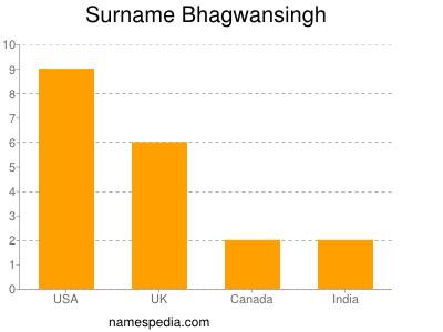 Surname Bhagwansingh