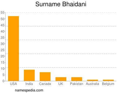 Surname Bhaidani