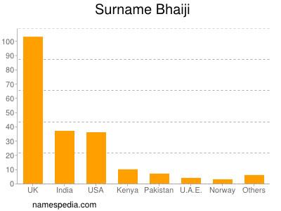 Surname Bhaiji