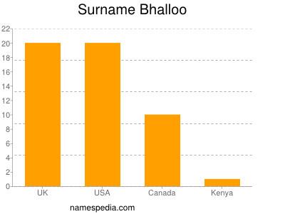 Surname Bhalloo