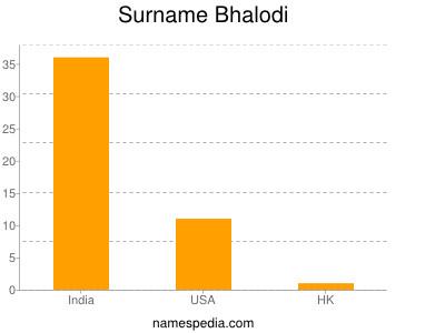 Surname Bhalodi