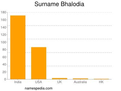 Surname Bhalodia