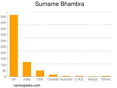 Surname Bhambra