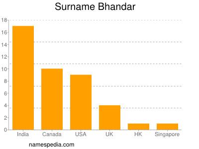 Surname Bhandar