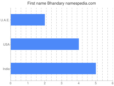 Given name Bhandary