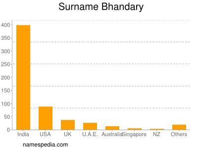 Surname Bhandary