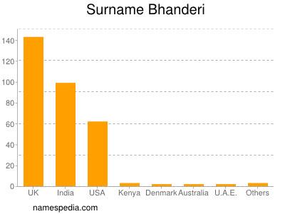 Surname Bhanderi