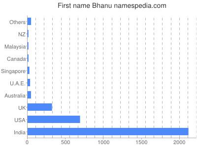 Given name Bhanu