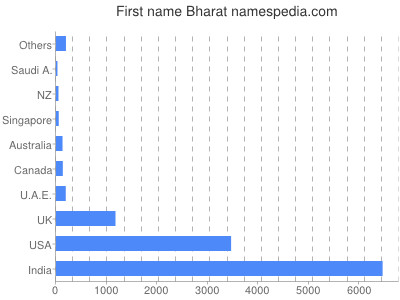 Given name Bharat